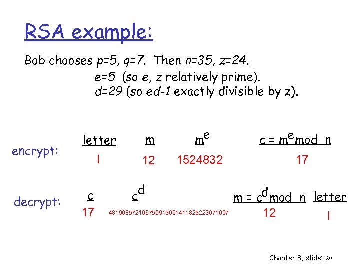 RSA example: Bob chooses p=5, q=7. Then n=35, z=24. e=5 (so e, z relatively