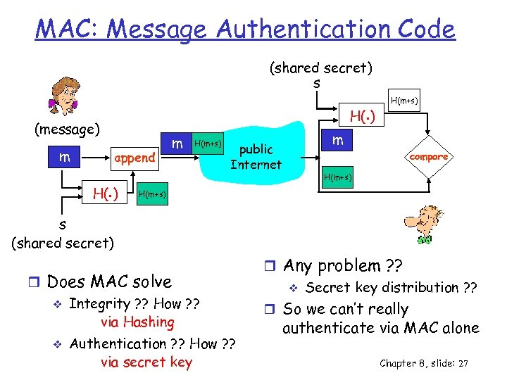 MAC: Message Authentication Code (shared secret) s H(. ) (message) m append H(. )