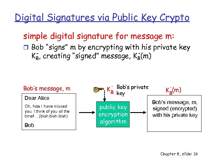 Digital Signatures via Public Key Crypto simple digital signature for message m: r Bob