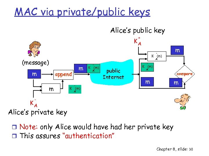 MAC via private/public keys Alice's public key + KA - K (m) m A