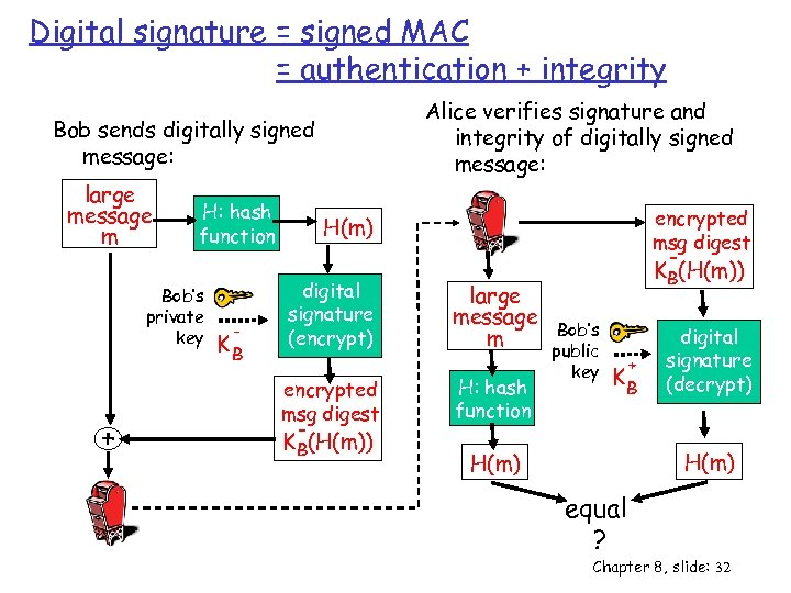 Digital signature = signed MAC = authentication + integrity Alice verifies signature and integrity