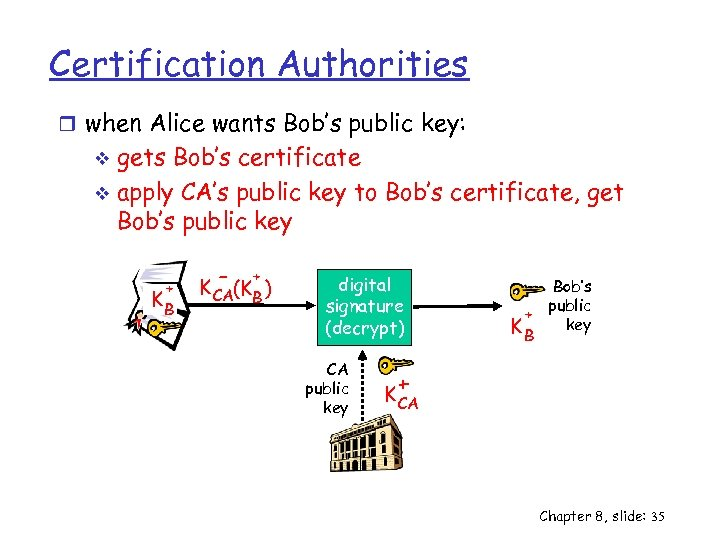 Certification Authorities r when Alice wants Bob's public key: gets Bob's certificate v apply