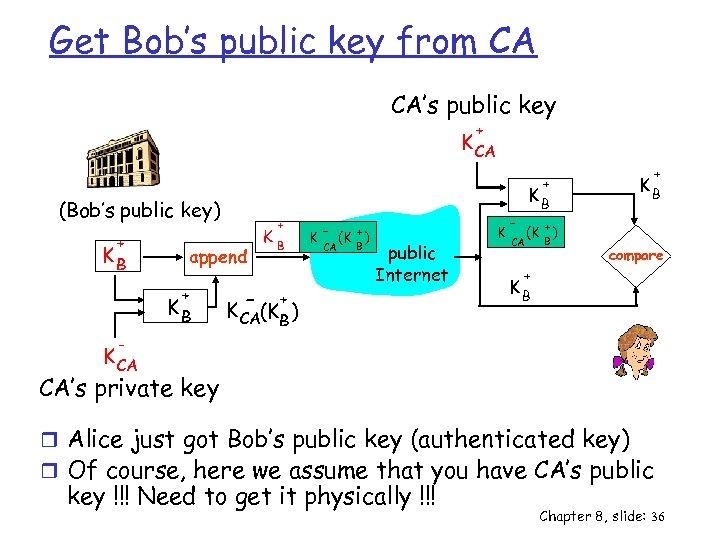 Get Bob's public key from CA CA's public key + K CA (Bob's public