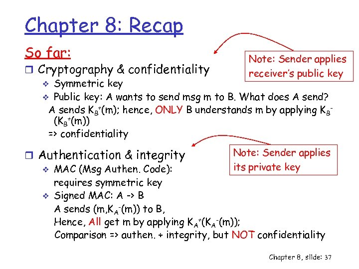 Chapter 8: Recap So far: Note: Sender applies receiver's public key r Cryptography &