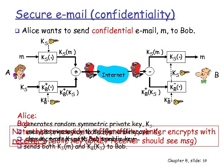 Secure e-mail (confidentiality) q Alice wants to send confidential e-mail, m, to Bob. KS