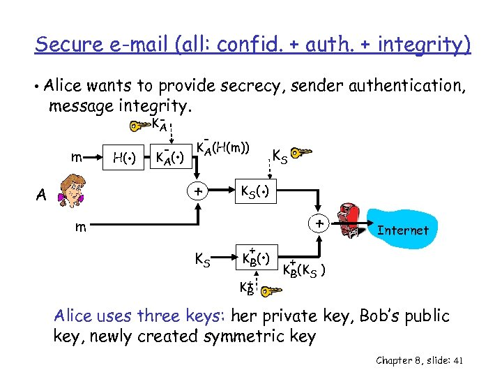 Secure e-mail (all: confid. + auth. + integrity) • Alice wants to provide secrecy,
