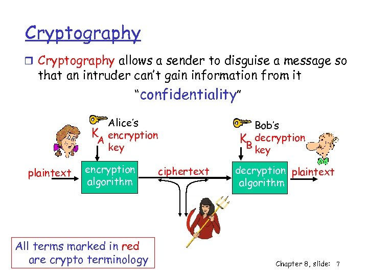 Cryptography r Cryptography allows a sender to disguise a message so that an intruder