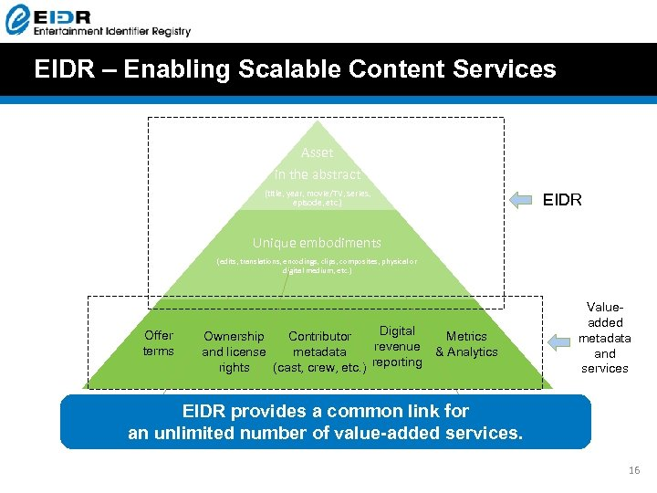 EIDR – Enabling Scalable Content Services Asset in the abstract (title, year, movie/TV, series,