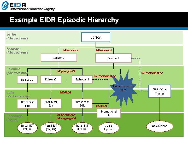 Example EIDR Episodic Hierarchy Series (Abstractions) Series Seasons (Abstractions) Is. Season. Of Season 1