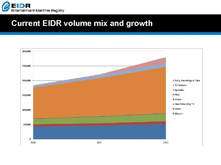 Current EIDR volume mix and growth