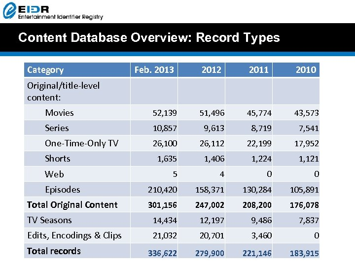 Content Database Overview: Record Types Category Feb. 2013 2012 2011 2010 Original/title-level content: Movies