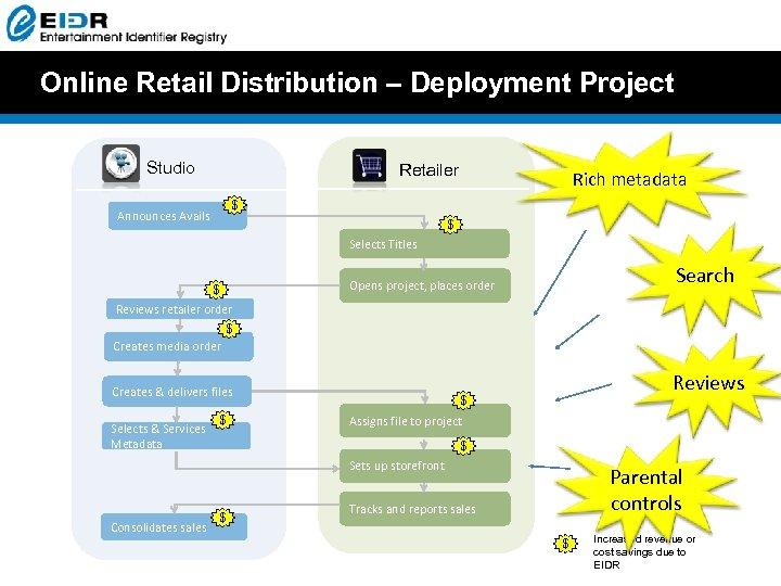 Online Retail Distribution – Deployment Project Studio Retailer Rich metadata $ Announces Avails $