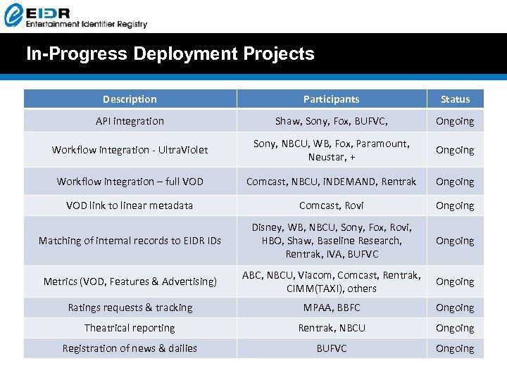 In-Progress Deployment Projects Description Participants Status API integration Shaw, Sony, Fox, BUFVC, Ongoing Workflow