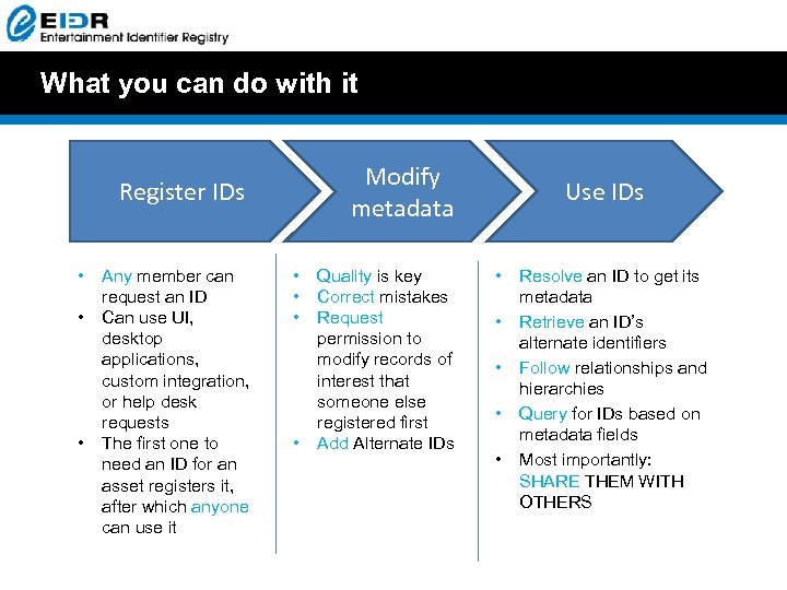 What you can do with it Modify metadata Register IDs • • • Any