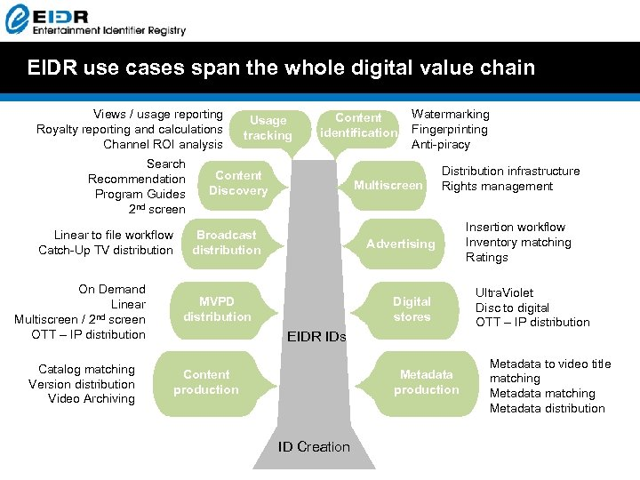 EIDR use cases span the whole digital value chain Views / usage reporting Royalty