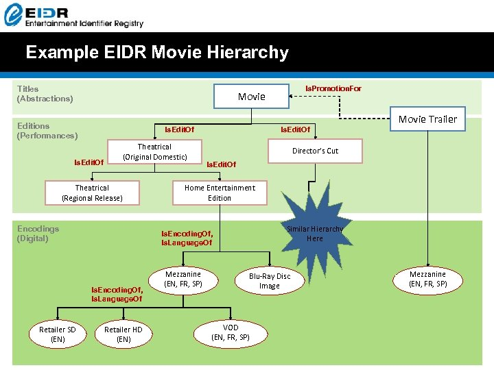 Example EIDR Movie Hierarchy Titles (Abstractions) Is. Promotion. For Movie Trailer Editions (Performances) Is.