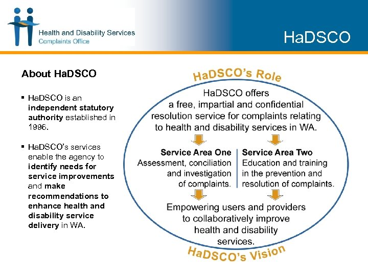 Ha. DSCO About Ha. DSCO § Ha. DSCO is an independent statutory authority established