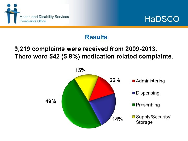 Ha. DSCO Results 9, 219 complaints were received from 2009 -2013. There were 542