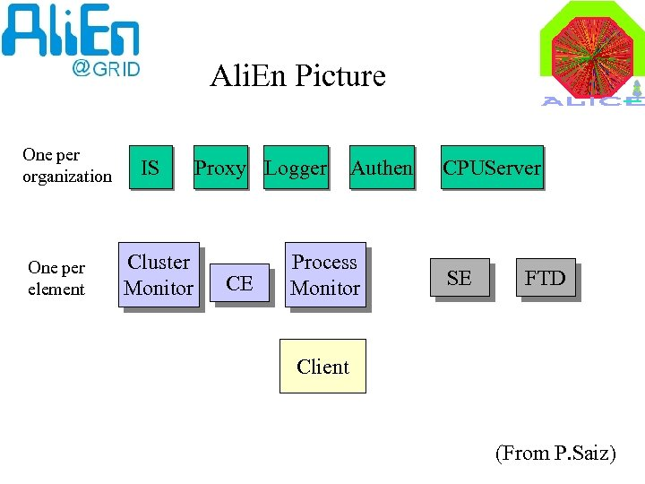 Ali. En Picture One per organization One per element IS Cluster Monitor Proxy Logger