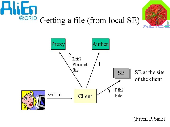 Getting a file (from local SE) Proxy Authen 2 Get lfn Lfn? Pfn and