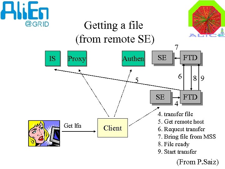 Getting a file (from remote SE) IS Proxy Authen 7 SE 6 5 SE