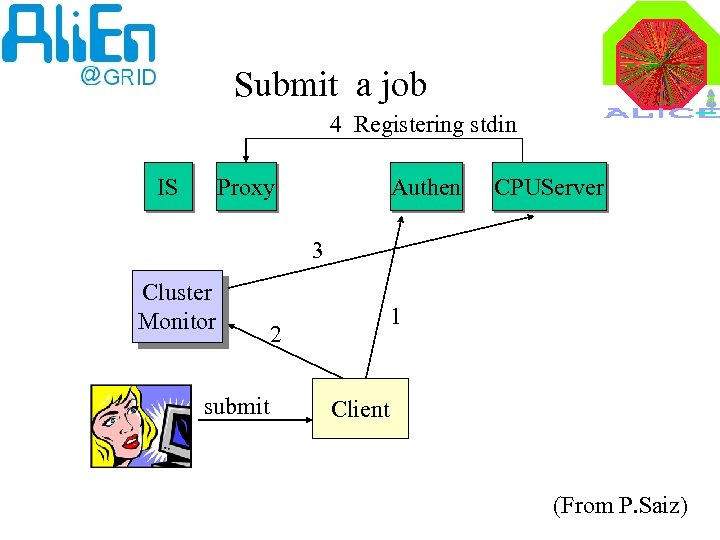 Submit a job 4 Registering stdin IS Proxy Authen CPUServer 3 Cluster Monitor submit