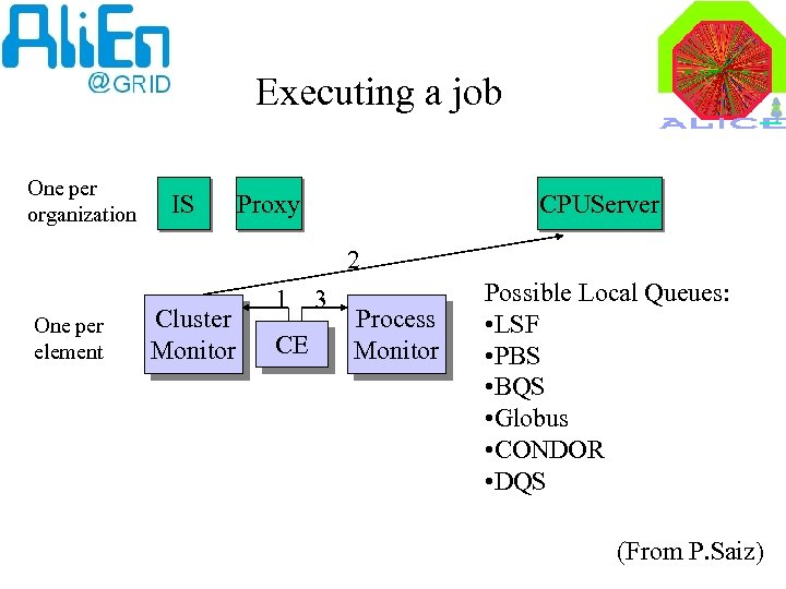 Executing a job One per organization IS Proxy CPUServer 2 One per element Cluster