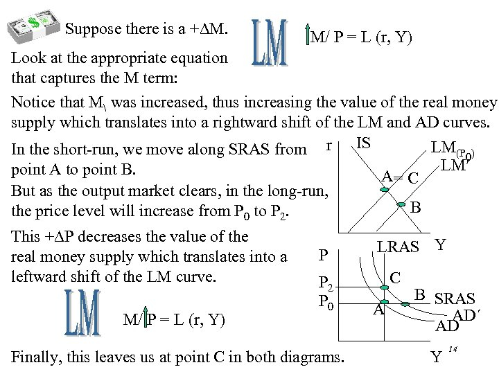 Suppose there is a + M. M/ P = L (r, Y) Look at