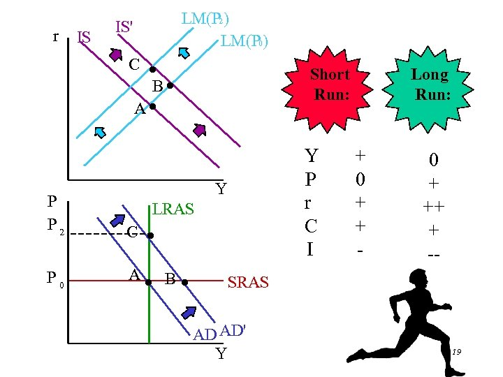 r IS LM(P 2) LM(P 0) IS' C · B· A· Short Run: Y