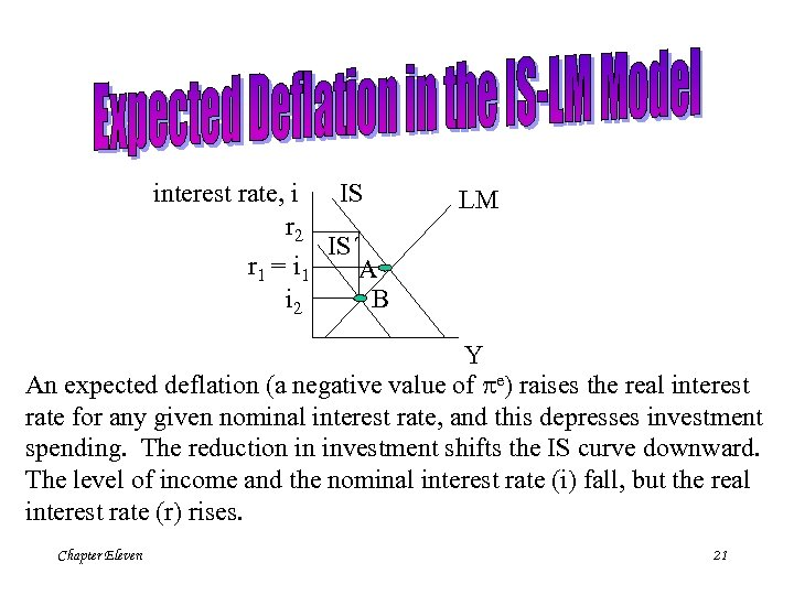 IS interest rate, i r 2 IS´ r 1 = i 1 A i