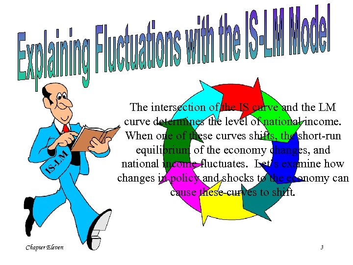 -L M IS Chapter Eleven The intersection of the IS curve and the LM