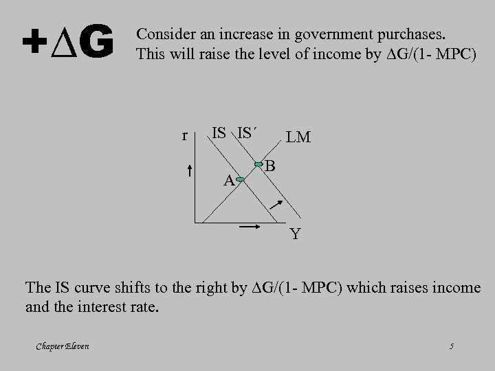 + G Consider an increase in government purchases. This will raise the level of