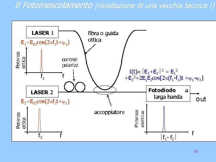 Il Fotomescolamento (rivisitazione di una vecchia tecnica !) LASER 1 Potenza ottica E 1=E