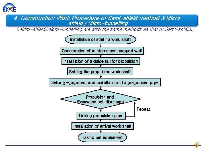 4. Construction Work Procedure of Semi-shield method & Micro- 조직도 shield / Micro-tunnelling (Micro-shield/Micro-tunnelling