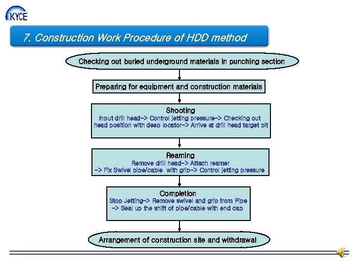 7. Construction Work Procedure of HDD method 조직도 Checking out buried underground materials in