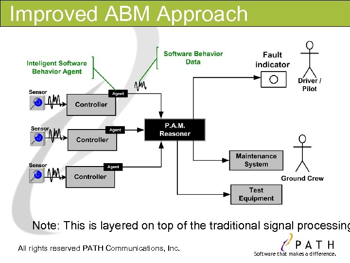 Improved ABM Approach Note: This is layered on top of the traditional signal processing