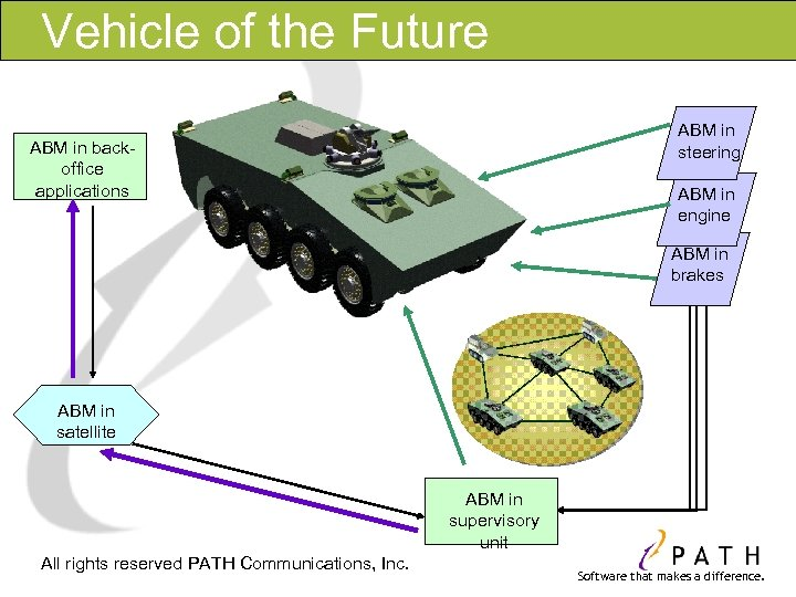 Vehicle of the Future ABM in steering ABM in backoffice applications ABM in engine