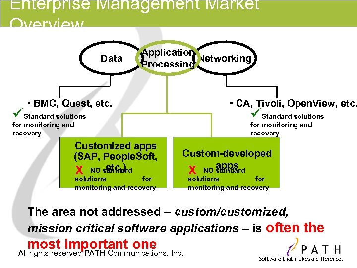 Enterprise Management Market Overview Data Application Networking Processing • CA, Tivoli, Open. View, etc.