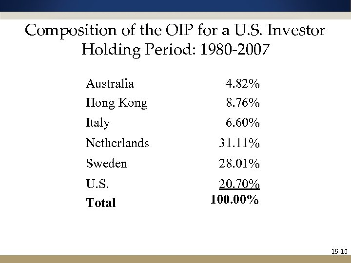 Composition of the OIP for a U. S. Investor Holding Period: 1980 -2007 Australia