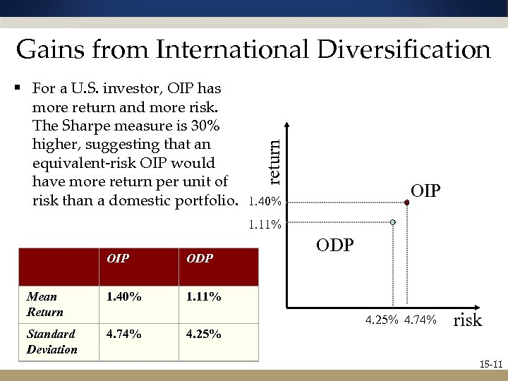 § For a U. S. investor, OIP has more return and more risk. The