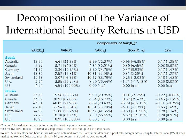 Decomposition of the Variance of International Security Returns in USD