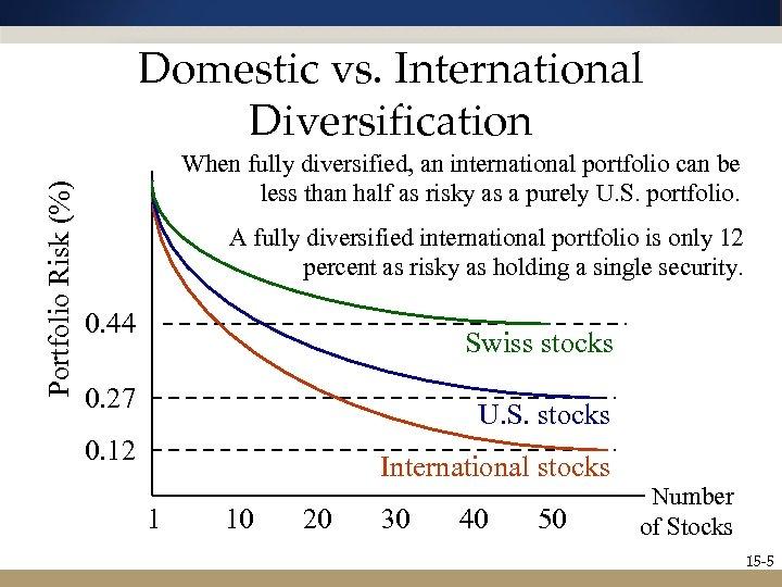 Portfolio Risk (%) Domestic vs. International Diversification When fully diversified, an international portfolio can