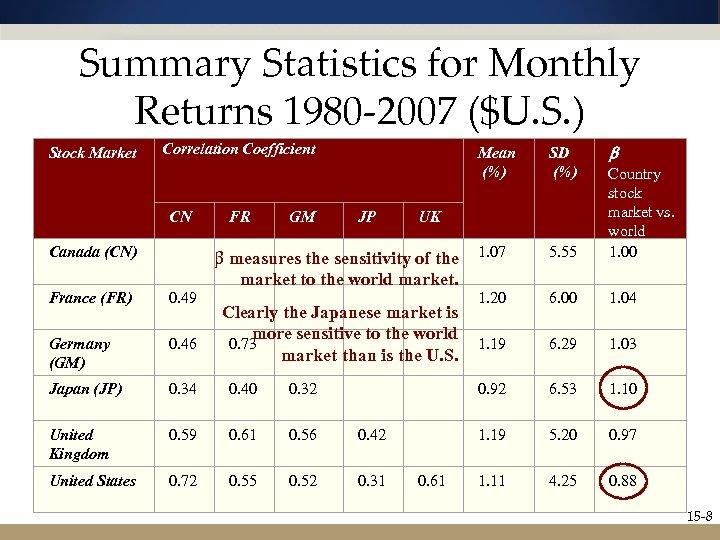 Summary Statistics for Monthly Returns 1980 -2007 ($U. S. ) Stock Market Correlation Coefficient
