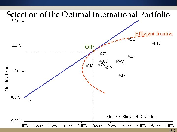 Selection of the Optimal International Portfolio 2. 0% Efficient frontier SD 1. 5% OIP