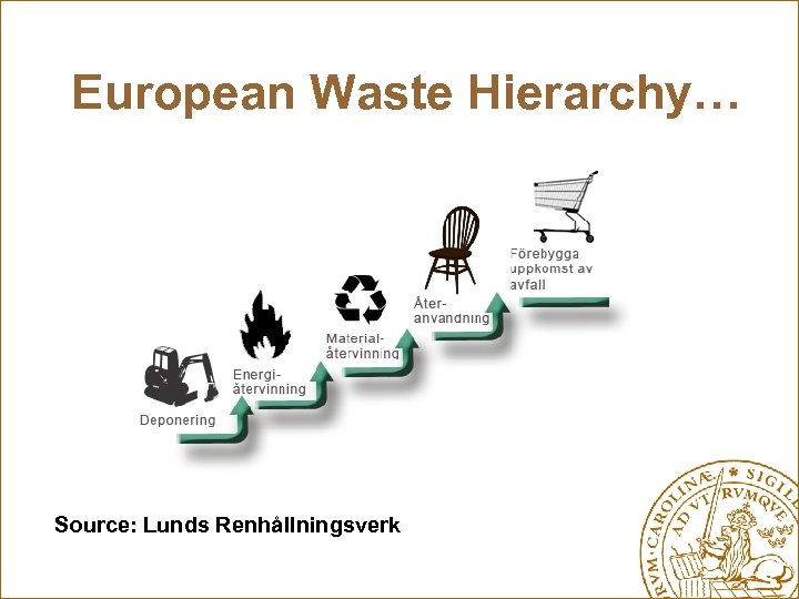 European Waste Hierarchy… Source: Lunds Renhållningsverk