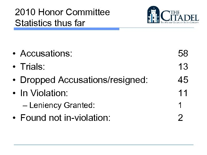 2010 Honor Committee Statistics thus far • • Accusations: Trials: Dropped Accusations/resigned: In Violation: