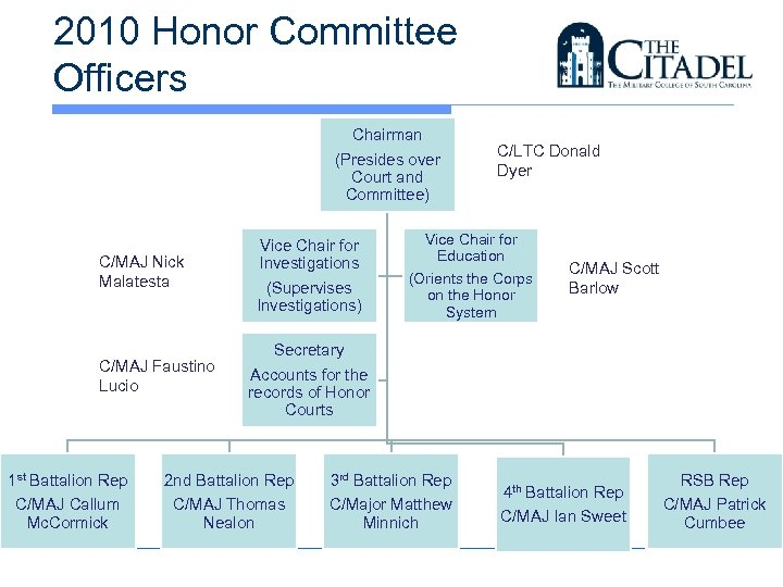 2010 Honor Committee Officers Chairman (Presides over Court and Committee) C/MAJ Nick Malatesta C/MAJ