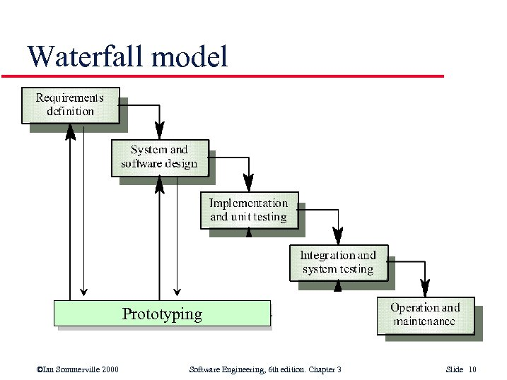 Waterfall model Prototyping ©Ian Sommerville 2000 Software Engineering, 6 th edition. Chapter 3 Slide
