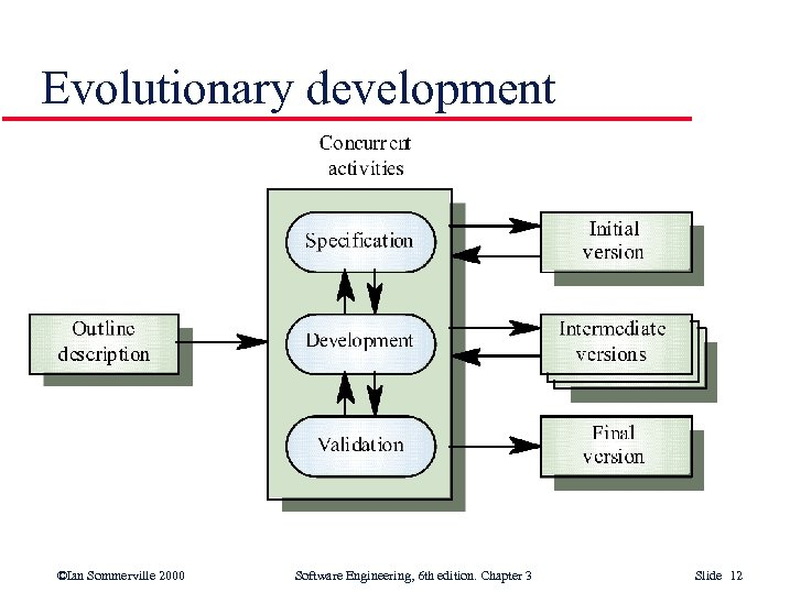 Evolutionary development ©Ian Sommerville 2000 Software Engineering, 6 th edition. Chapter 3 Slide 12