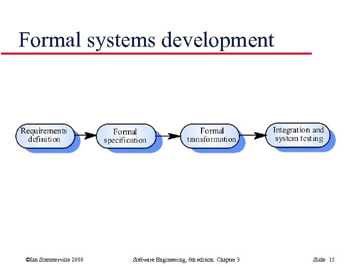 Formal systems development ©Ian Sommerville 2000 Software Engineering, 6 th edition. Chapter 3 Slide